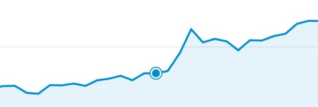 Resultater fra blog ved brug af Yoast - Unitate