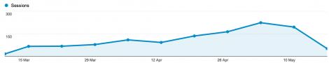 Trafik via Google Analytics