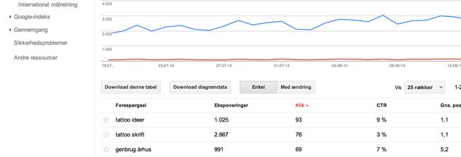 1 Søgeforespørgsler ved Google Webmaster Tool