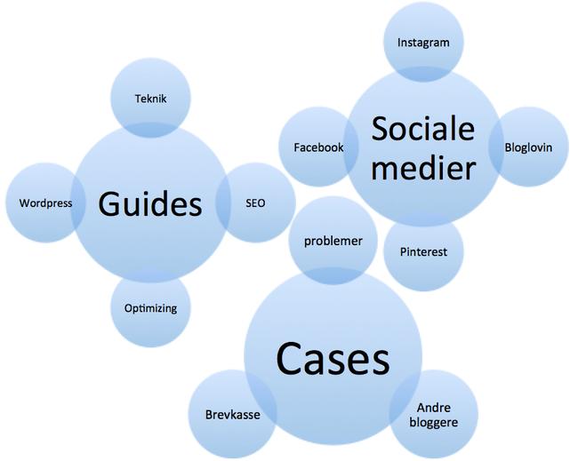 Kategorier og tags på blogindlæg