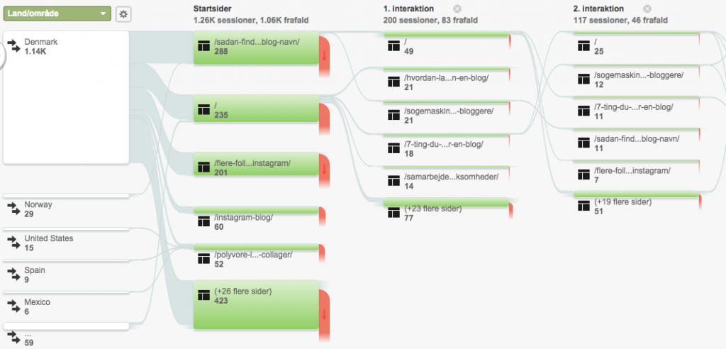 1 Brugerflow fra Google Analytics