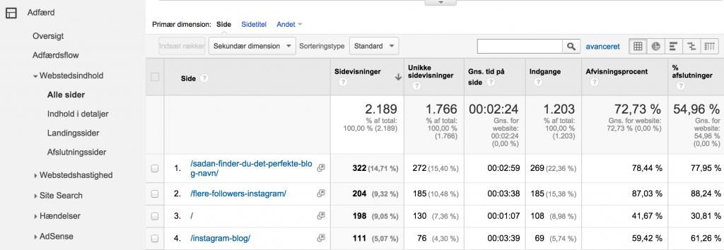 1 Se hvilke sider folk besøger på din blog i GA